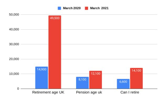 Retirement Statistics During Covid 19