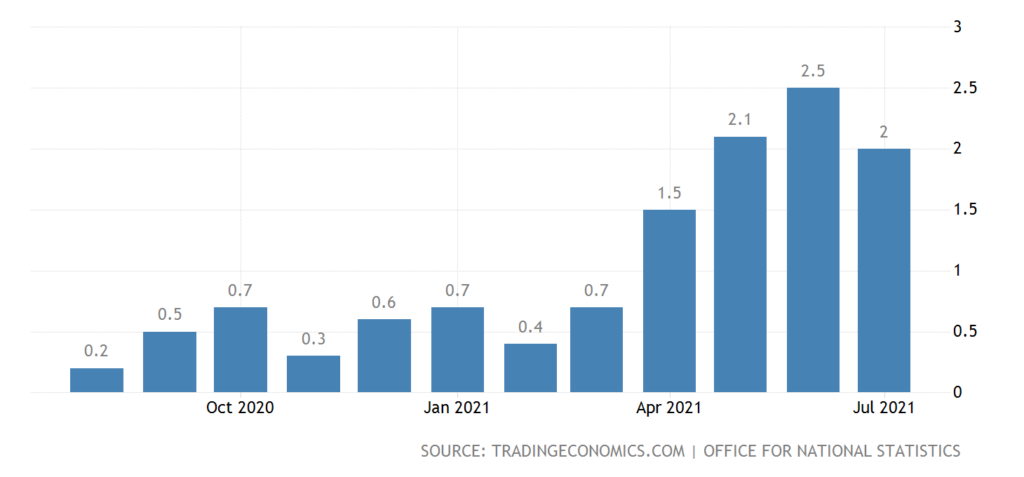 UK inflation rate graph year on year in %